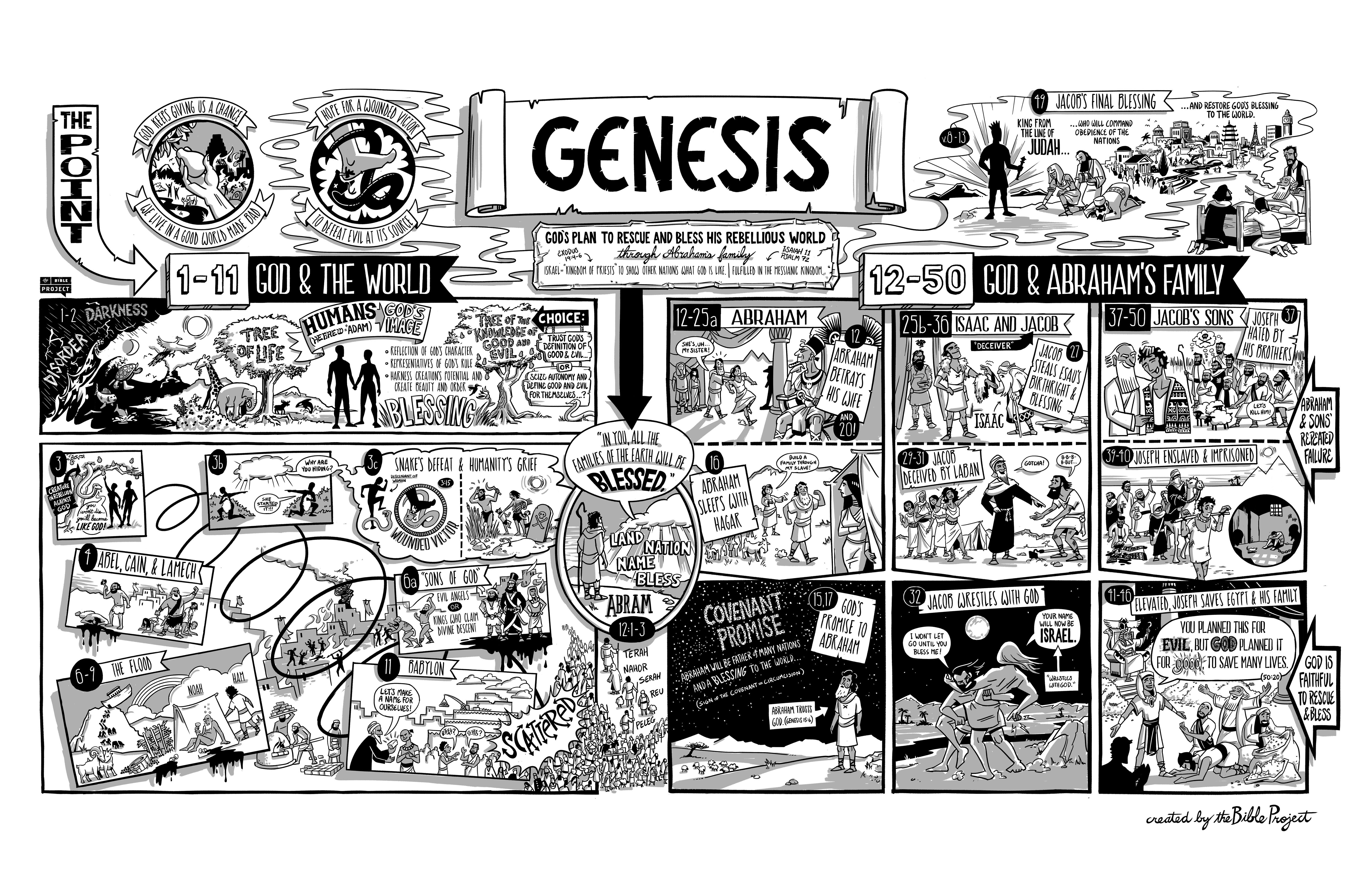 read the opening to the book of genesis with fresh eyes the