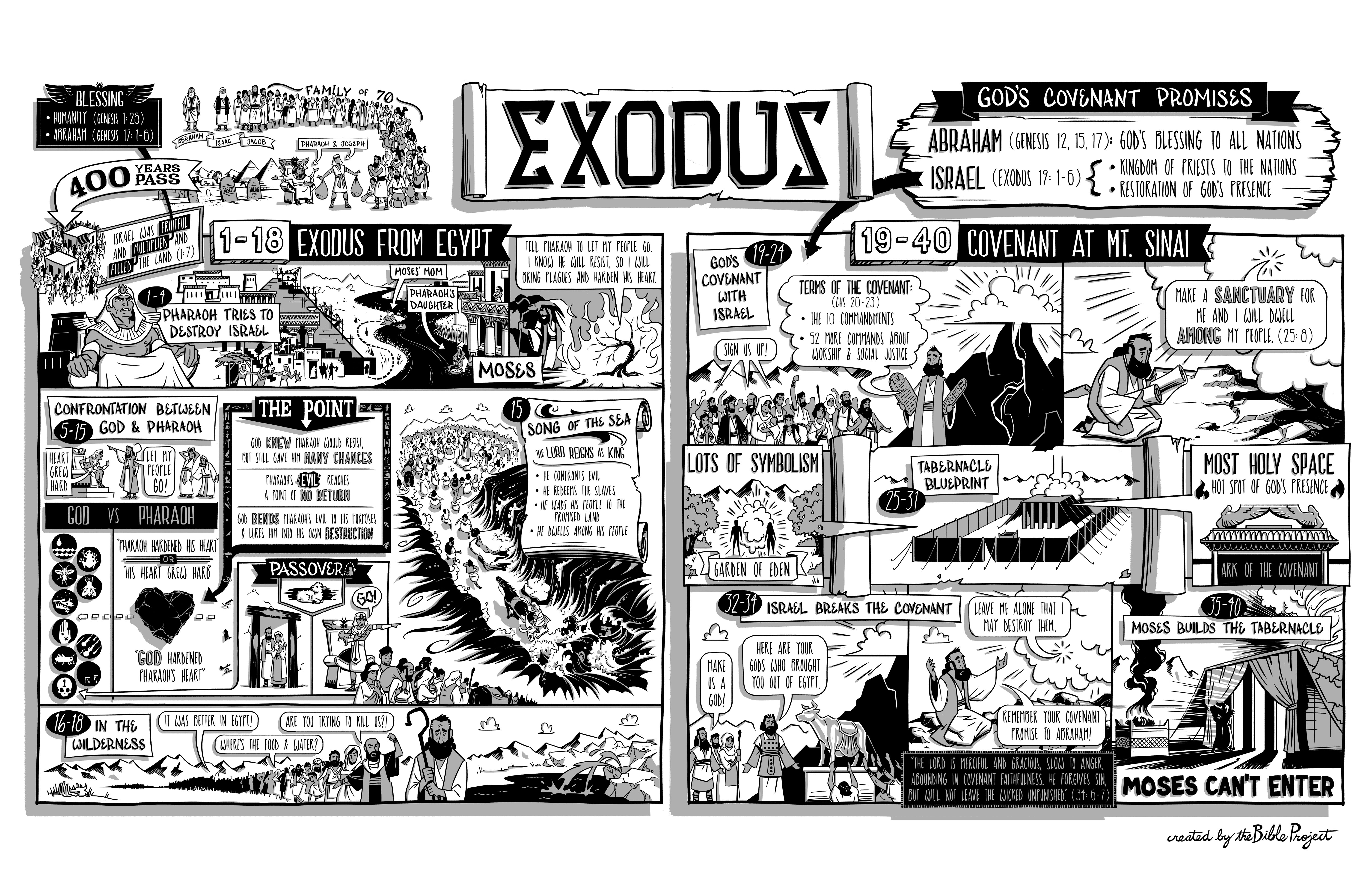 Exodus 11 - NIV - Read the Bible - LiveAsIf.org