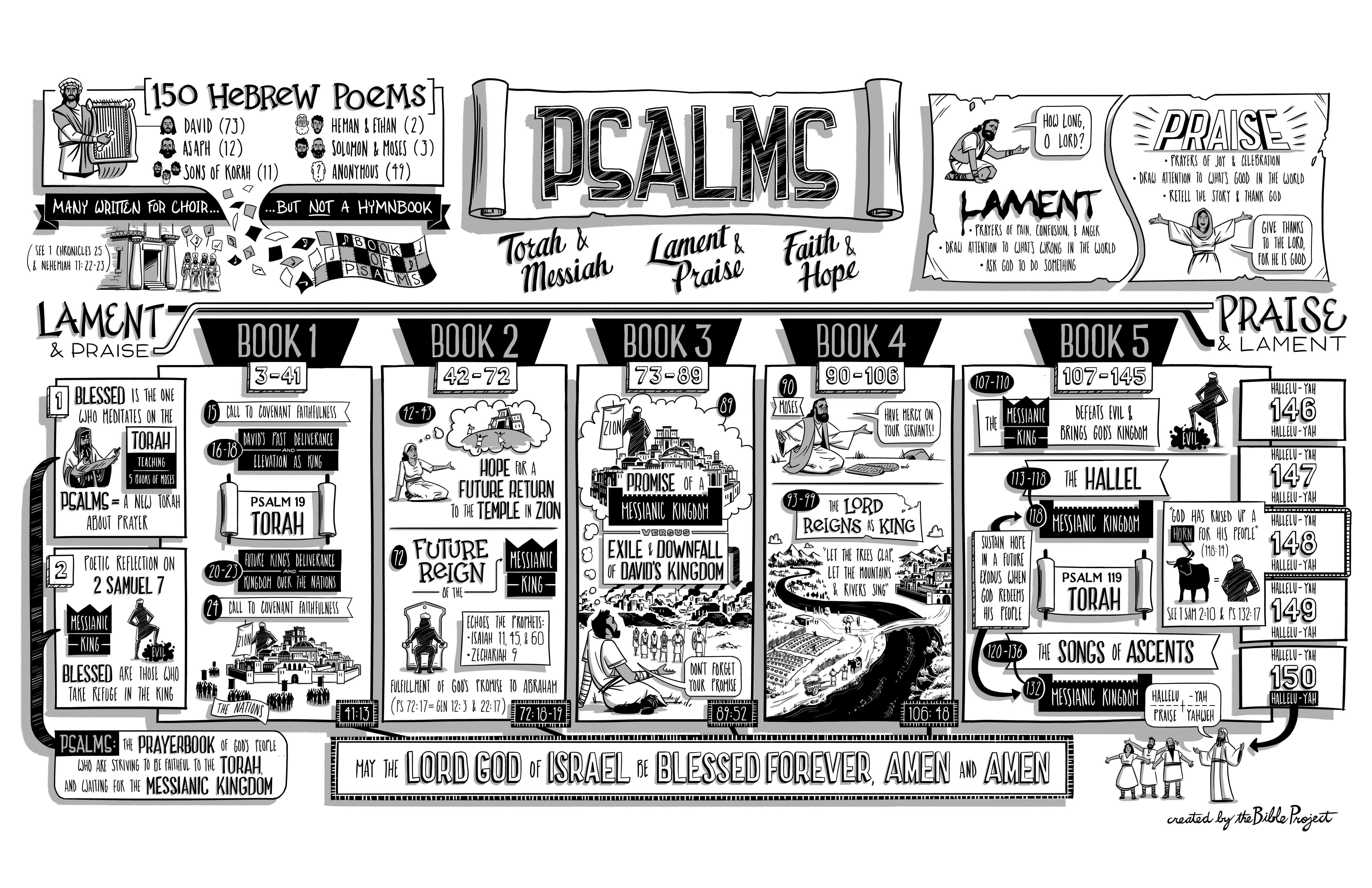 Study notes psalms