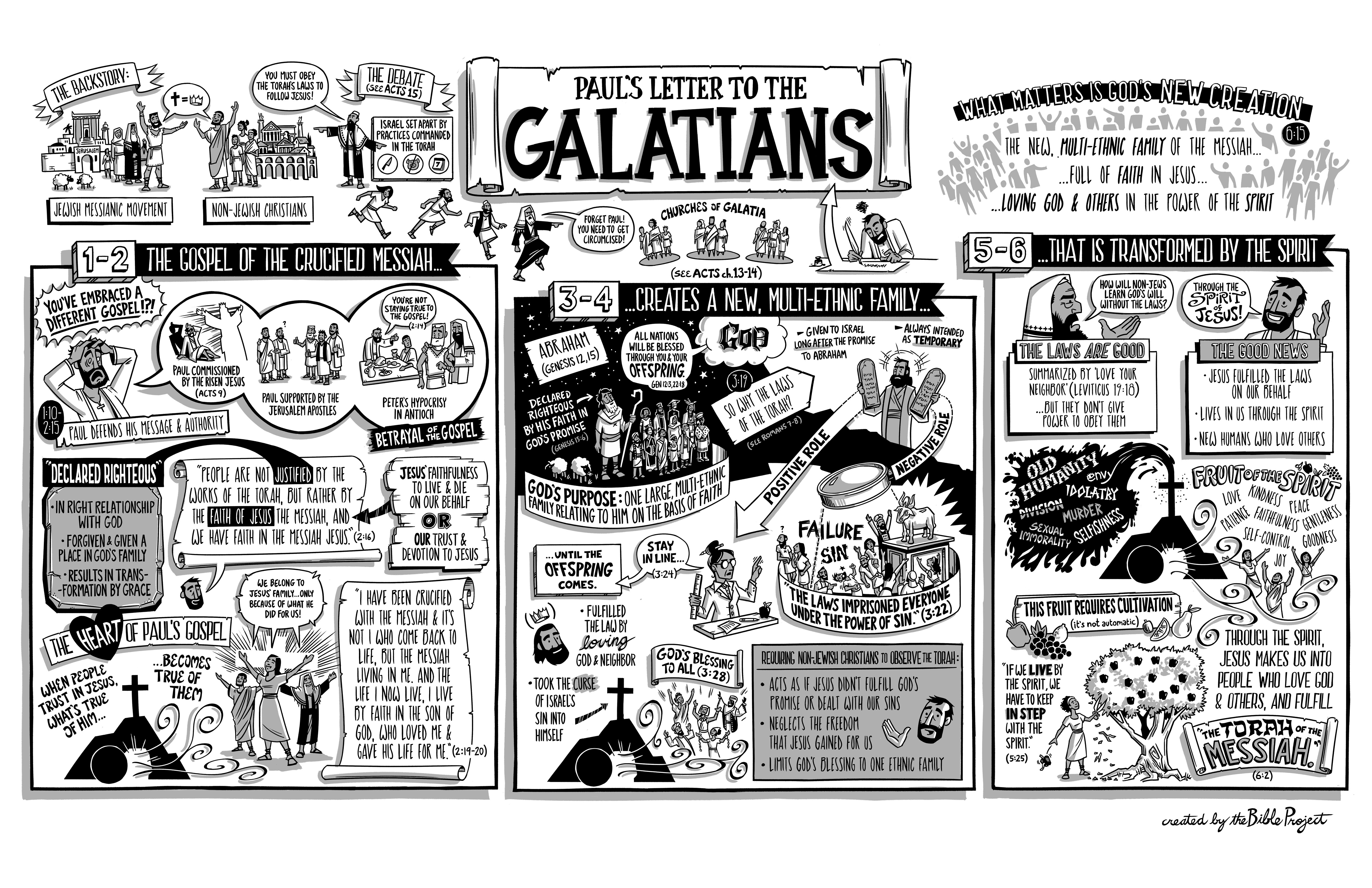 The Book of Galatians shows that justification is by Jesus not